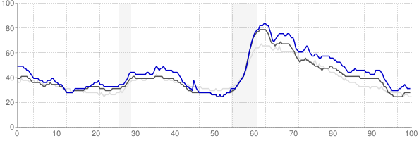 Mobile, Alabama monthly unemployment rate chart